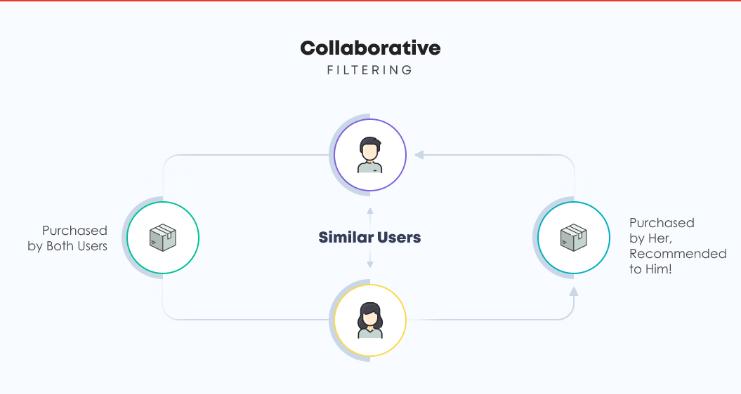 Collaborative Filtering Approach | Recommendation Engine