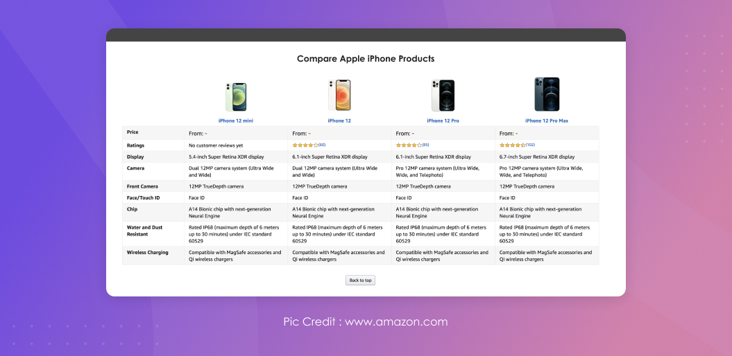 Comparing Apple iPhone Products | Recommendation Engine
