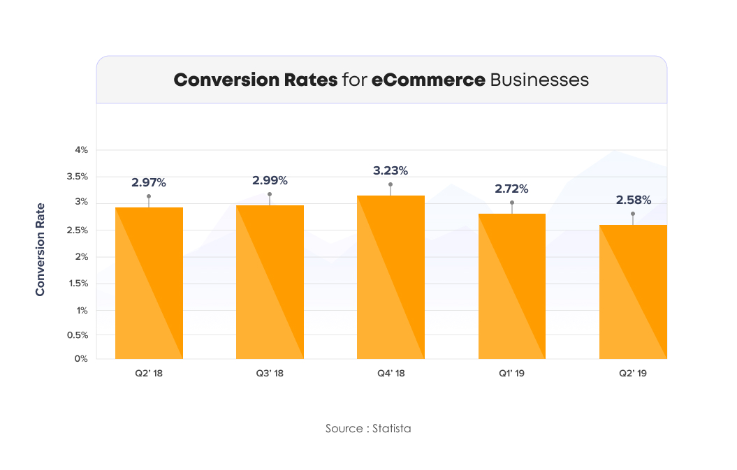 Conversion Rates for eCommerce Businesses | Recommendation Engine