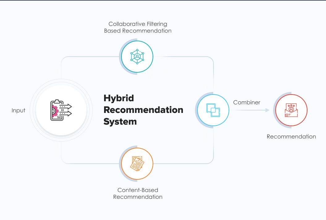 Hybrid Recommendation System | Recommendation Engine