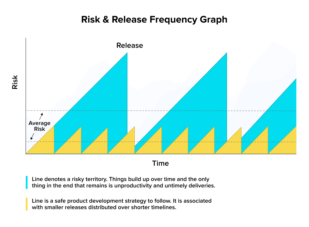 Risk and frequency graph for agile product development