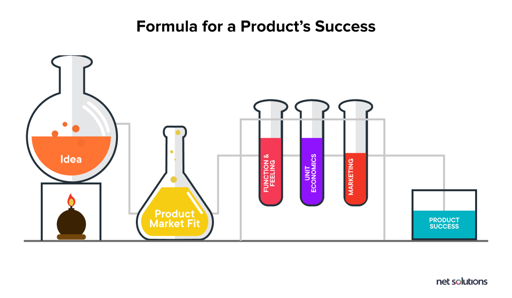 ingredients to ensure a product's success
