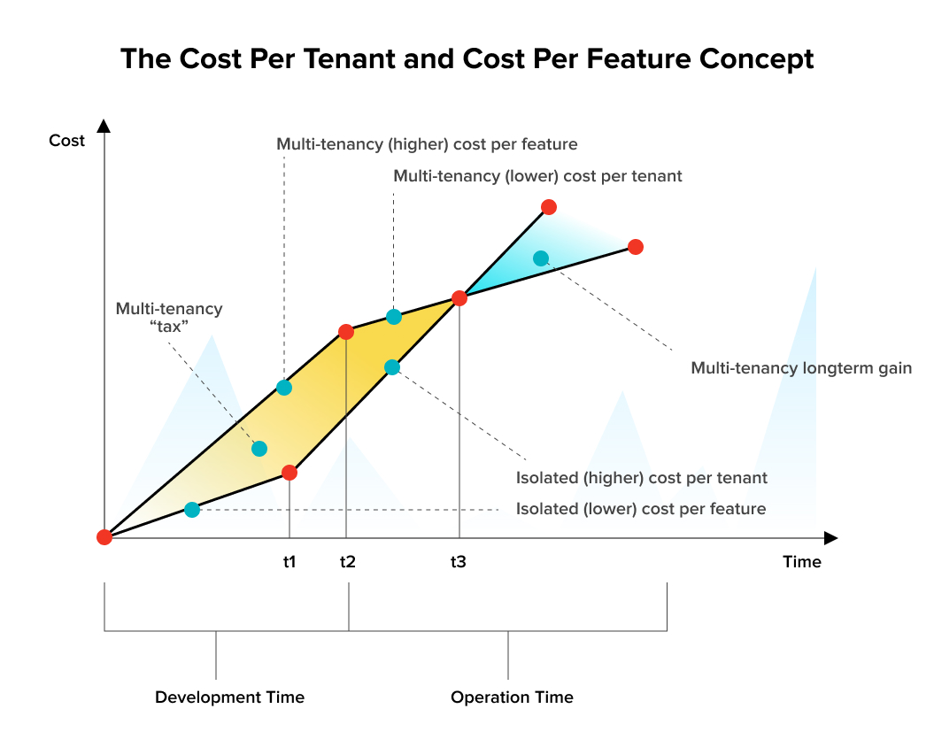 Long term value of multi-tenant arcgitecture is greater than the initial investment