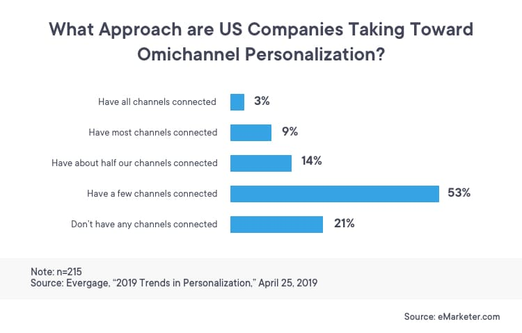 eMarketer report that highlights the approach US companies are taking towards omnichannel personalization