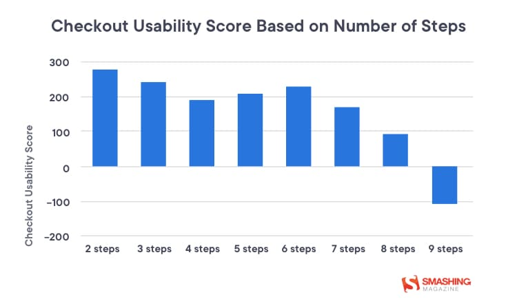 Checkout usability score based on number of checkout steps by Smashing Magazine