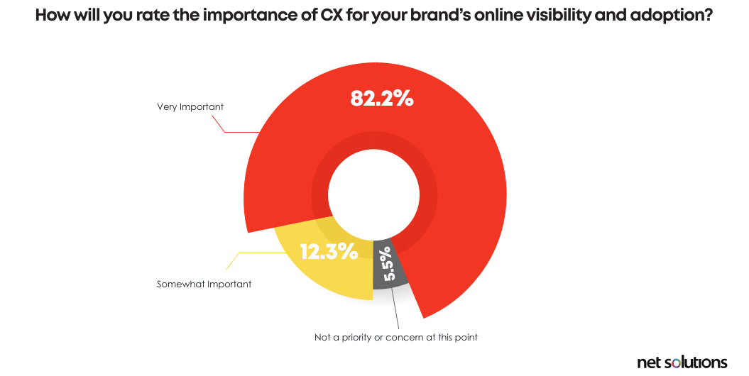 Customer experience is an ever-evolving B2B eCommerce trend