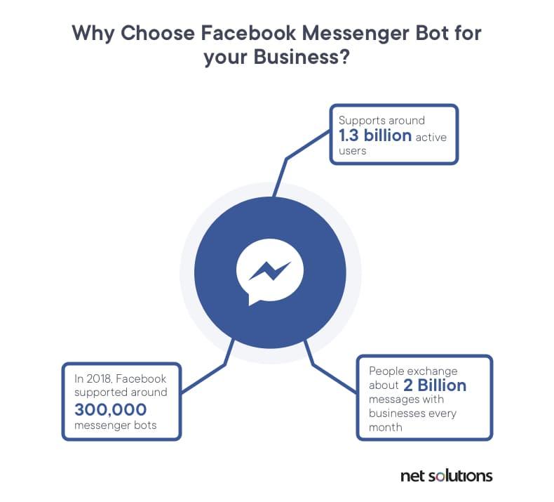 Facebook Messenger Stats