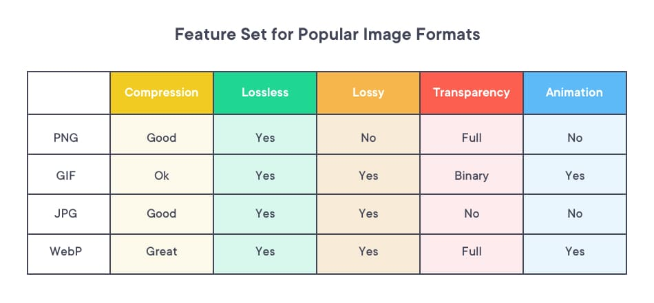 Feature set for various image formats that needs to be considered when compressing images on your website