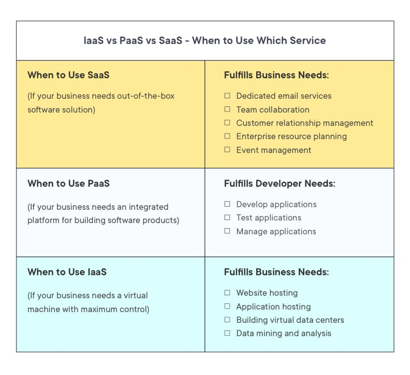 IaaS vs PaaS vs SaaS- When to use which cloud service according to your business needs