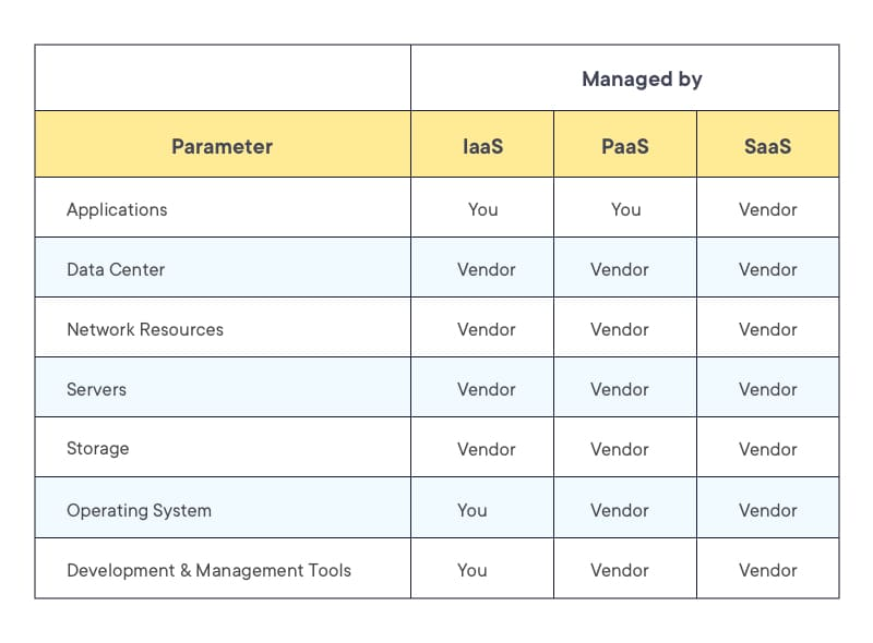 IaaS vs PaaS vs SaaS- Who manages what part of the resources
