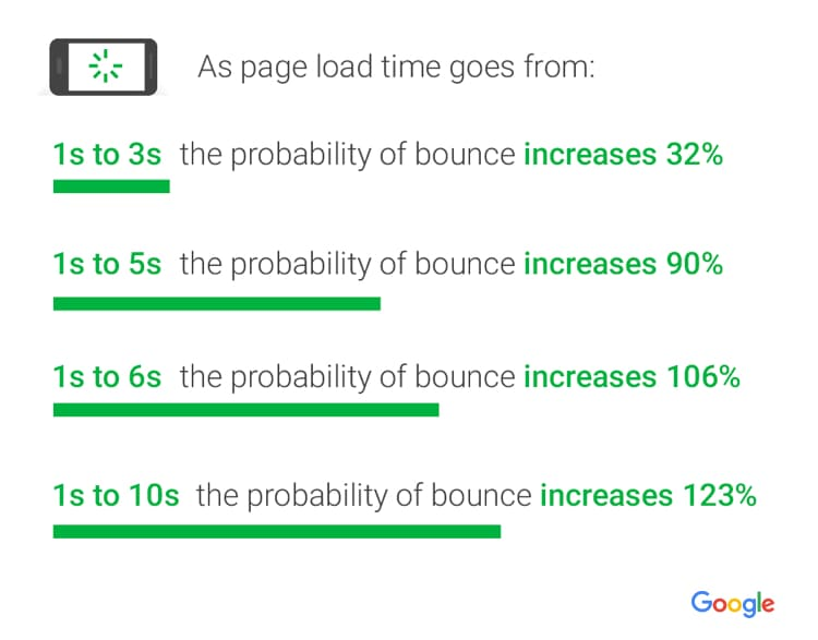 Page load time and how increase in that time increases bounce rate