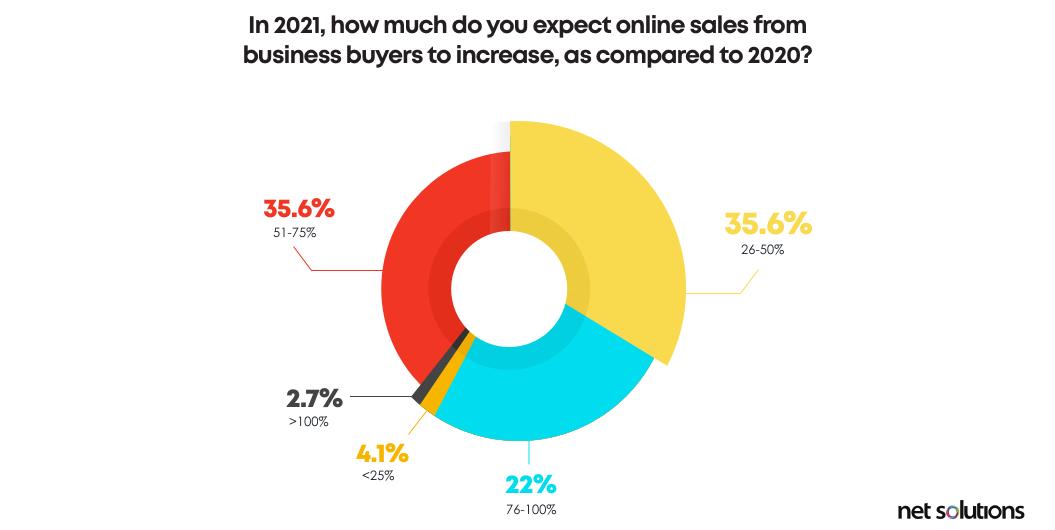 Increase in B2B online sales in 2021