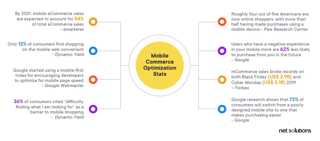 Why Optimize for Mobile Commerce-Stats