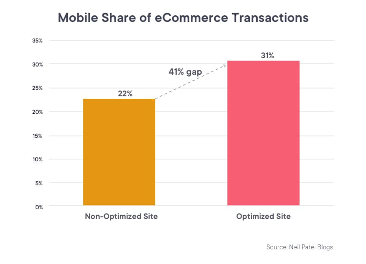 Mobile share of eCommerce transactions for an optimized and a non-optimized site