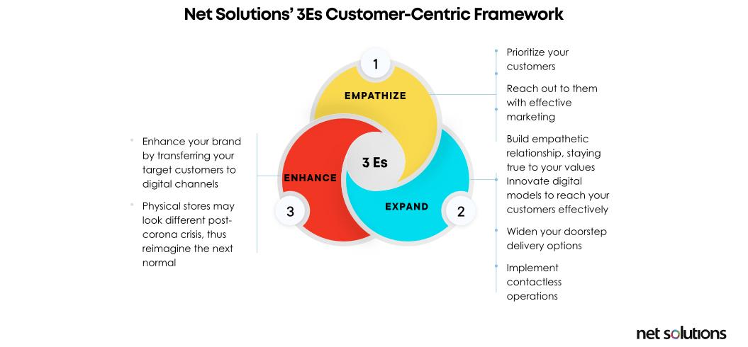 Net Solutions 3Es Customer-Centric Frammework