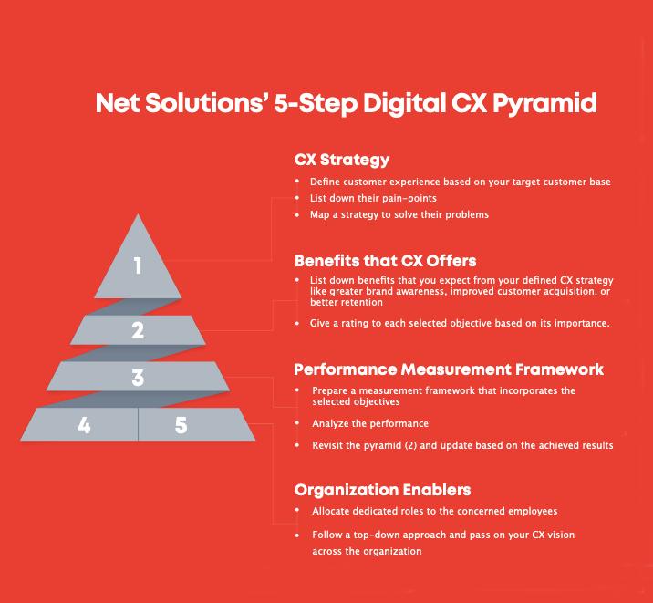 Net Solutions' CX Pyramid