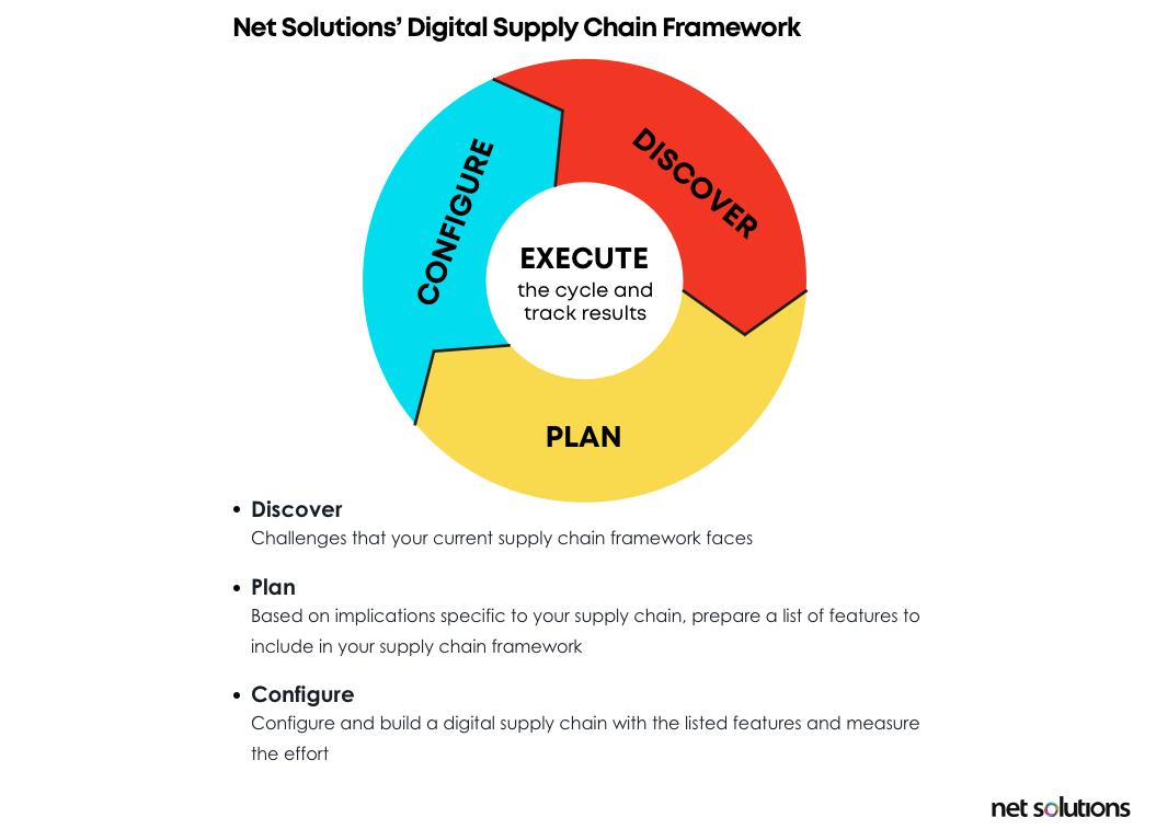 Net Solutions' Digital Supply Chain Framework