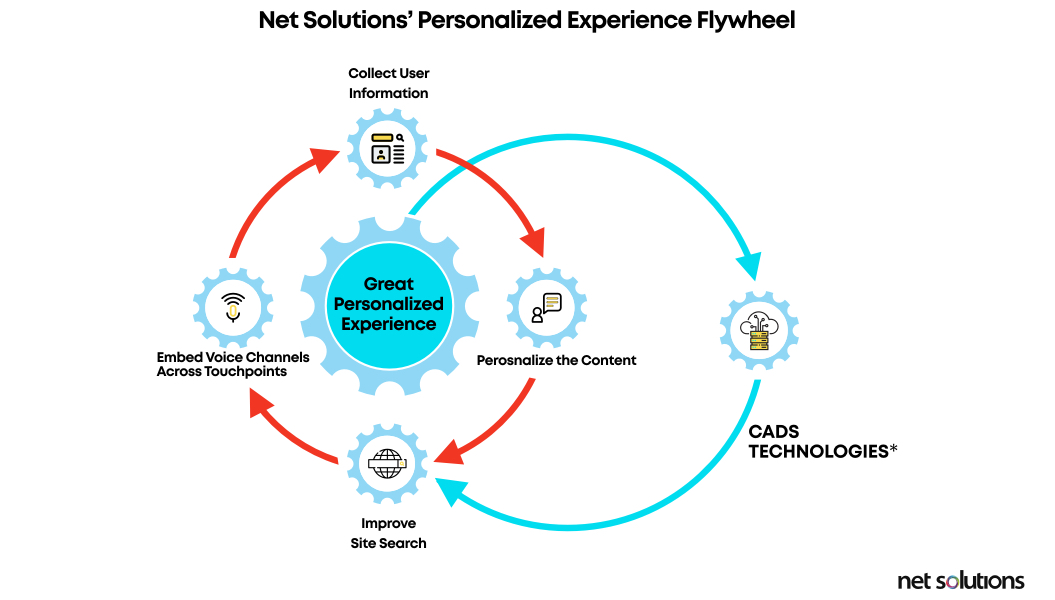 Net Solutions' Personalized Experience Flywheel