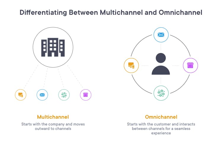 how are omnichannel and multichannel different from each other