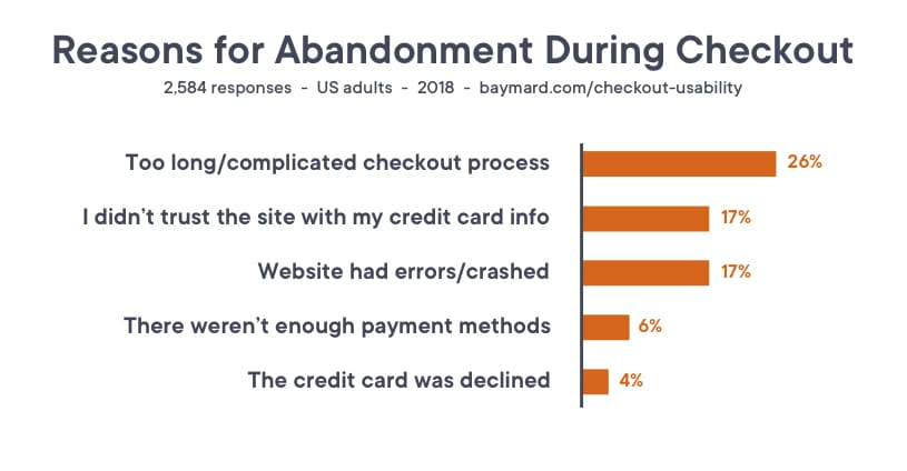 Reasons for cart abandonment during the checkout process