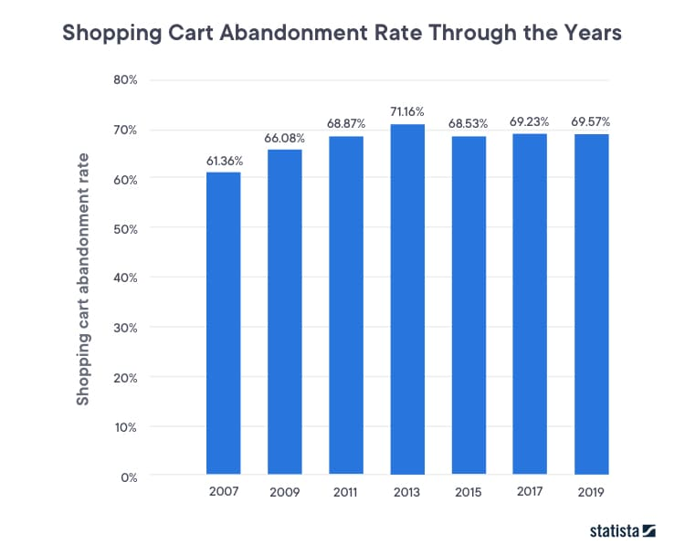 Shopping cart abandonment rate through the years by Statista