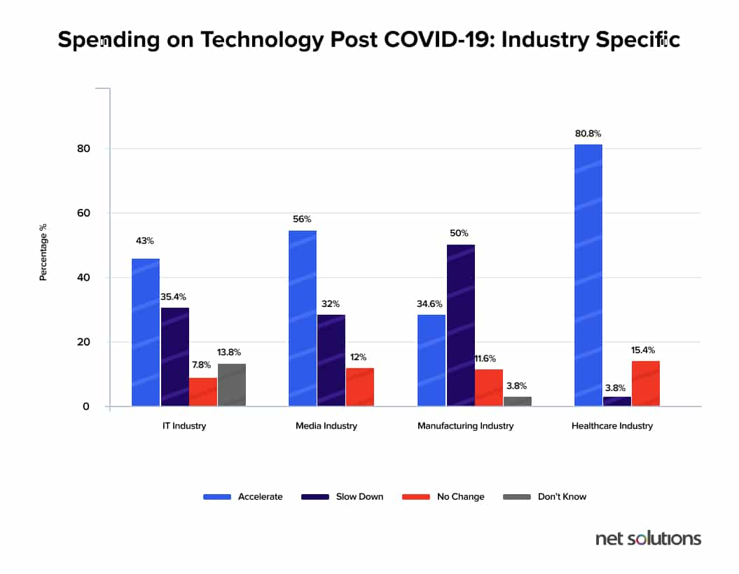 Technology spending for the healthcare sector post-COVID-19 according to Net Solution