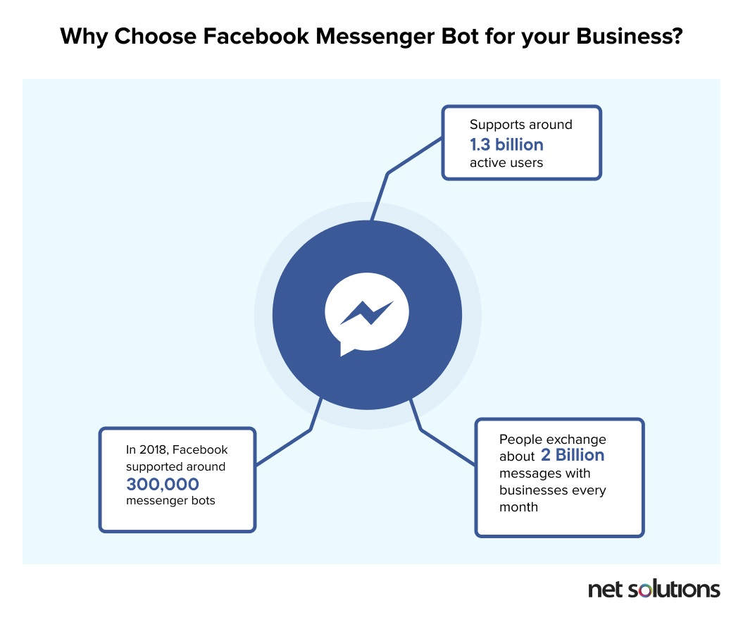 Why Choose Facebook Messenger Bot for your Business_
