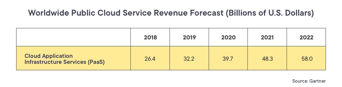 Worldwide public cloud service revenue for PaaS as reported by Gartner
