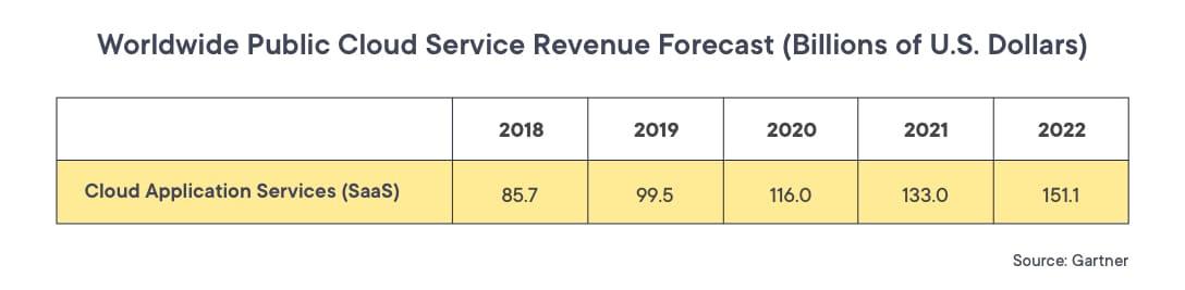 Worldwide revenue for SaaS cloud service