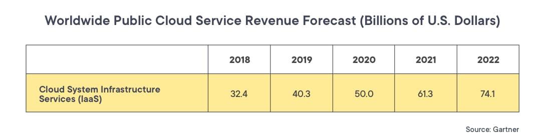 Worldwide revenue report for IaaS (2018-2022) by Gartner