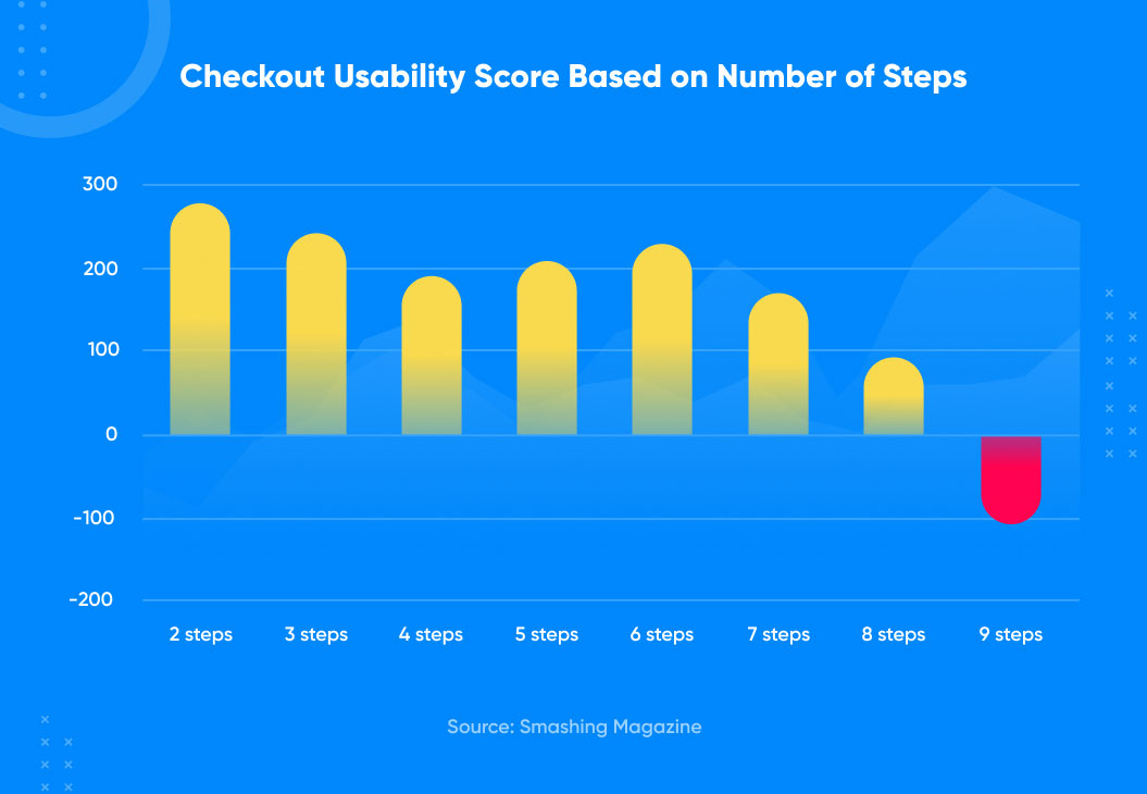 checkout usability based on number of steps