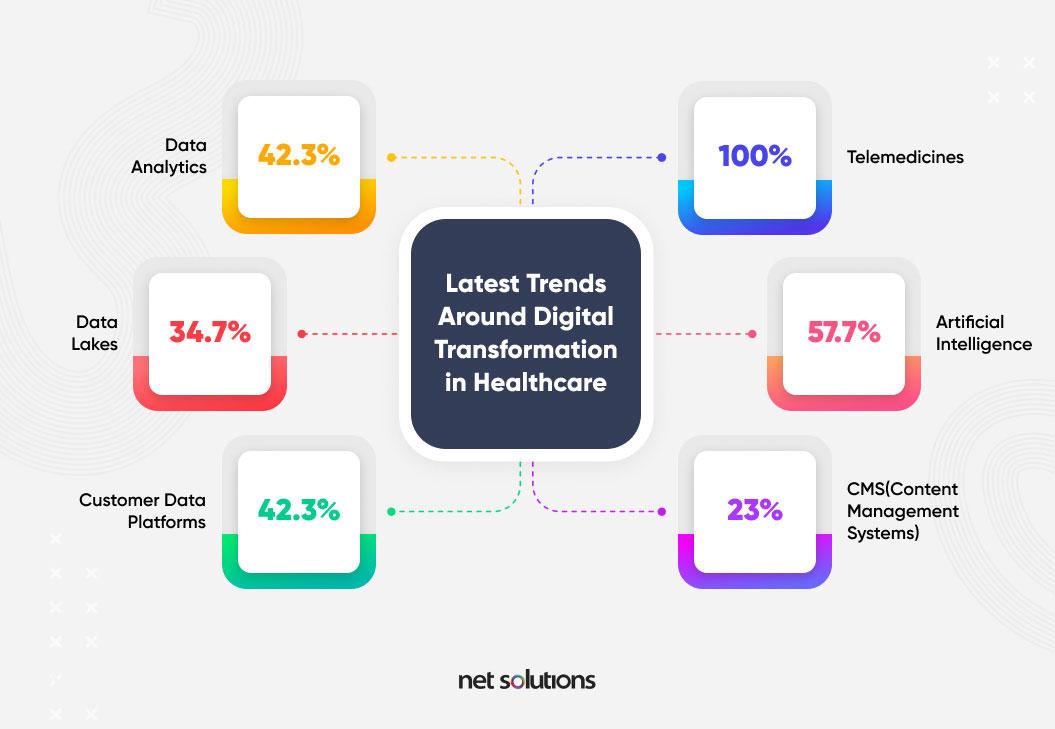 digital transformation in healthcare trends