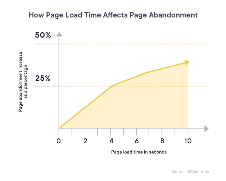 A graph that shows how increase in page load time increases page abandonment rate