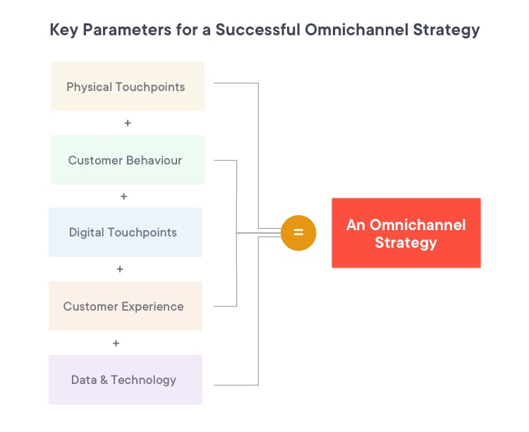 Key parameters that help create a successful omnichannel strategy