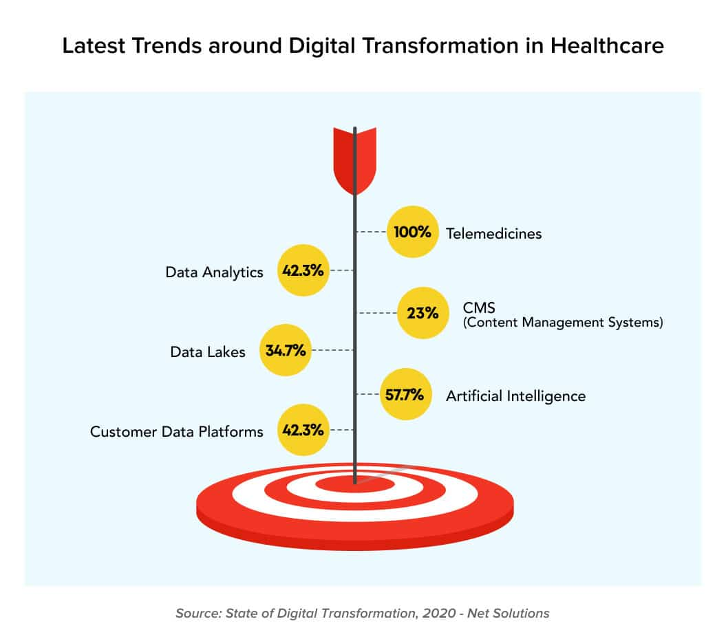 Digital transformation in healthcare - Latest Trends