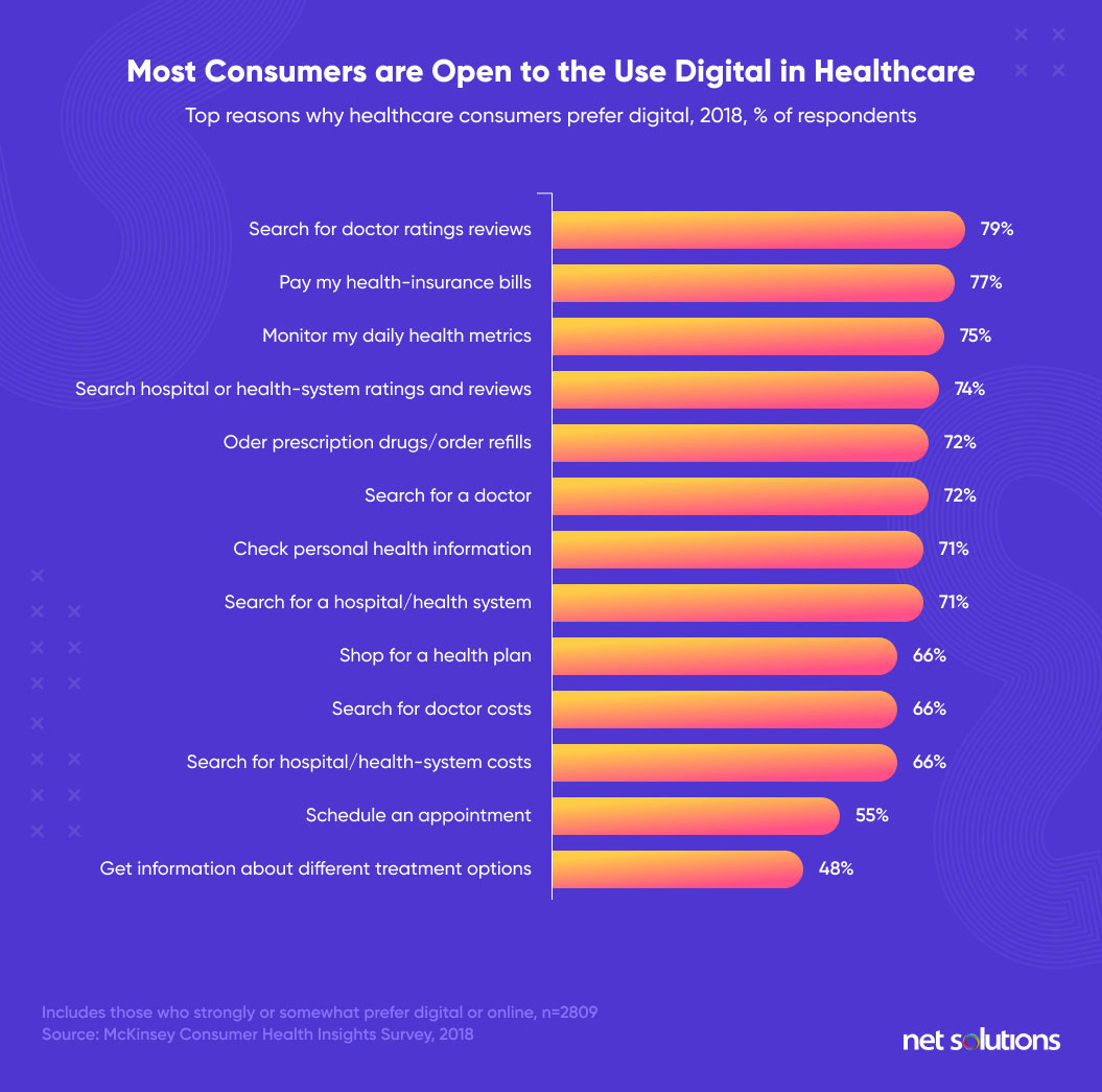most consumers are open to use digital in healthcare