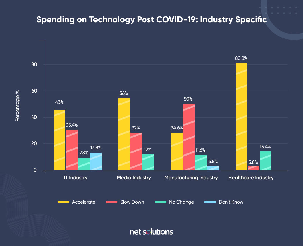 spending on technology for the healthcare sector post covid-19 according to net solution