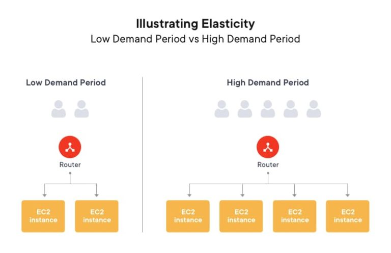 Illustrating elasticity- Low demand vs high demand | What is AWS