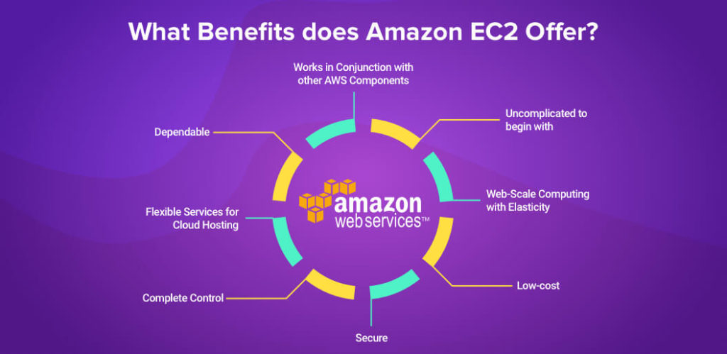 Highlighting the benefits of Amazon EC2 | What is AWS