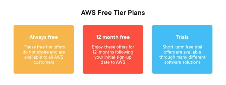 AWS Free Tier Plans | What is AWS