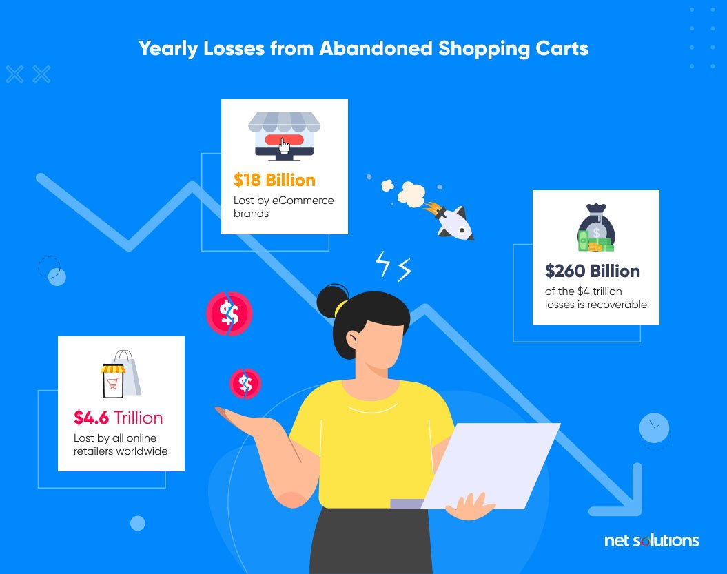 yearly losses from shopping cart abandonment