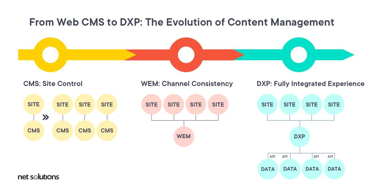 CMS vs DXP explained evolution timeline and journey