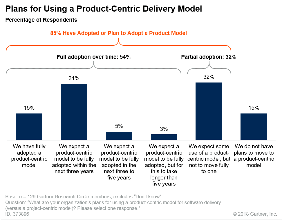 Gartner product-centric delivery model