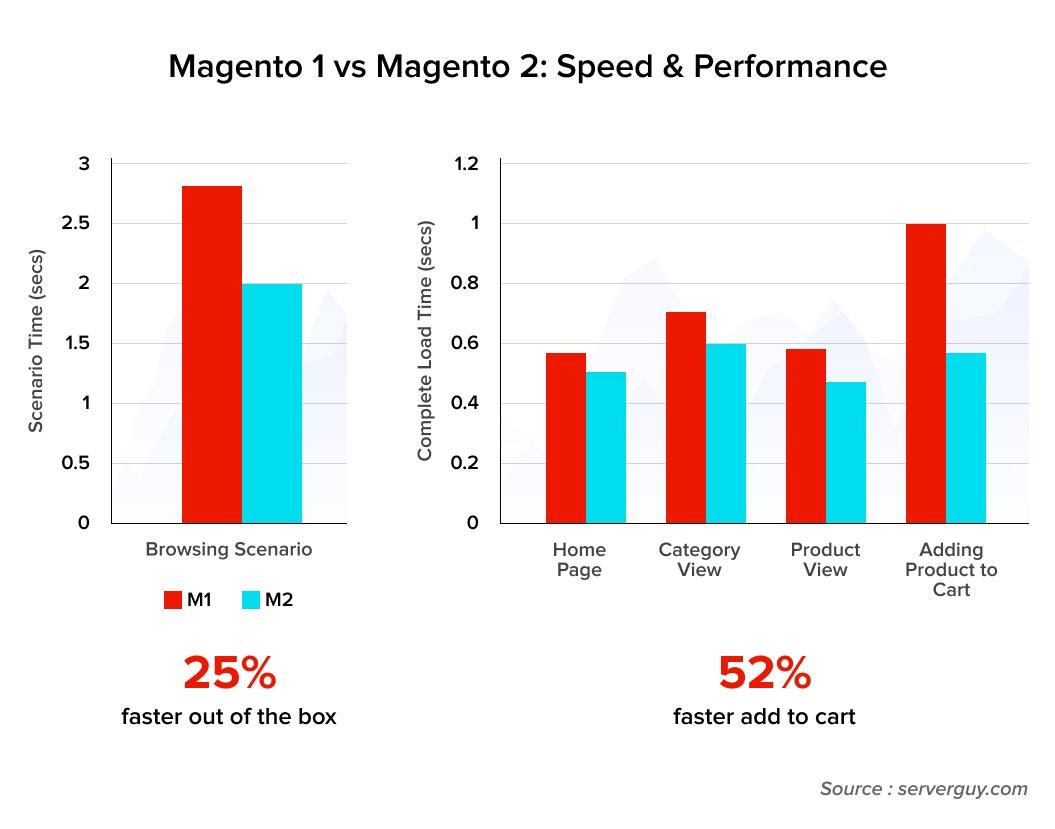 Magento 1 vs Mageno 2