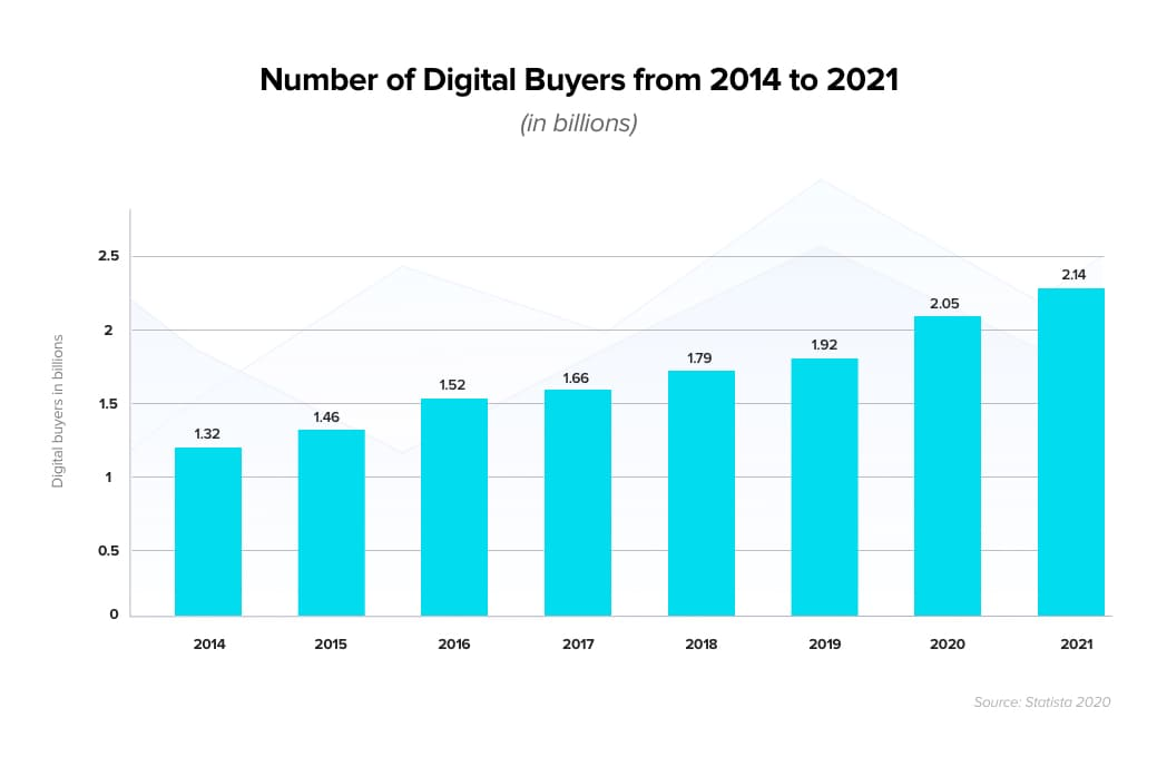 There will be 2.05 billion digital buyers in 2020 according to Statista