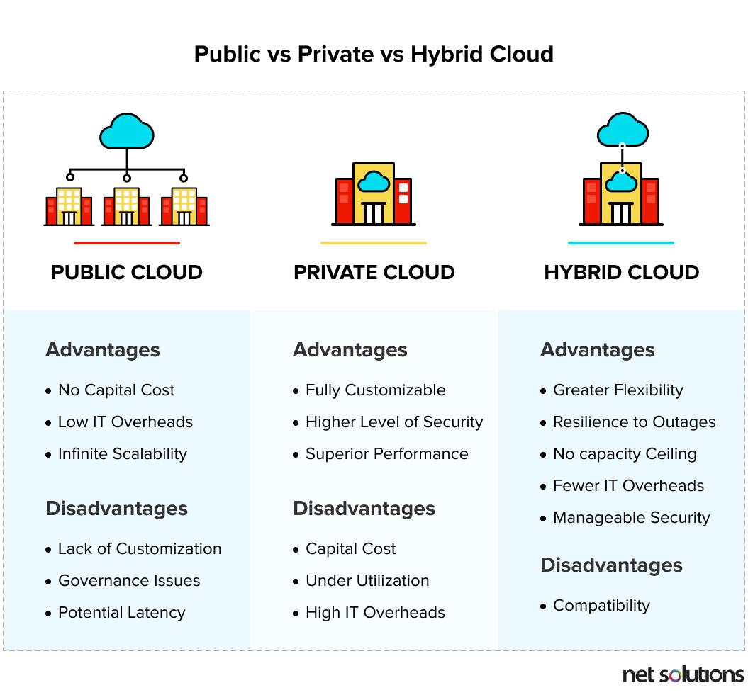 Public vs Private vs Hybrid Cloud
