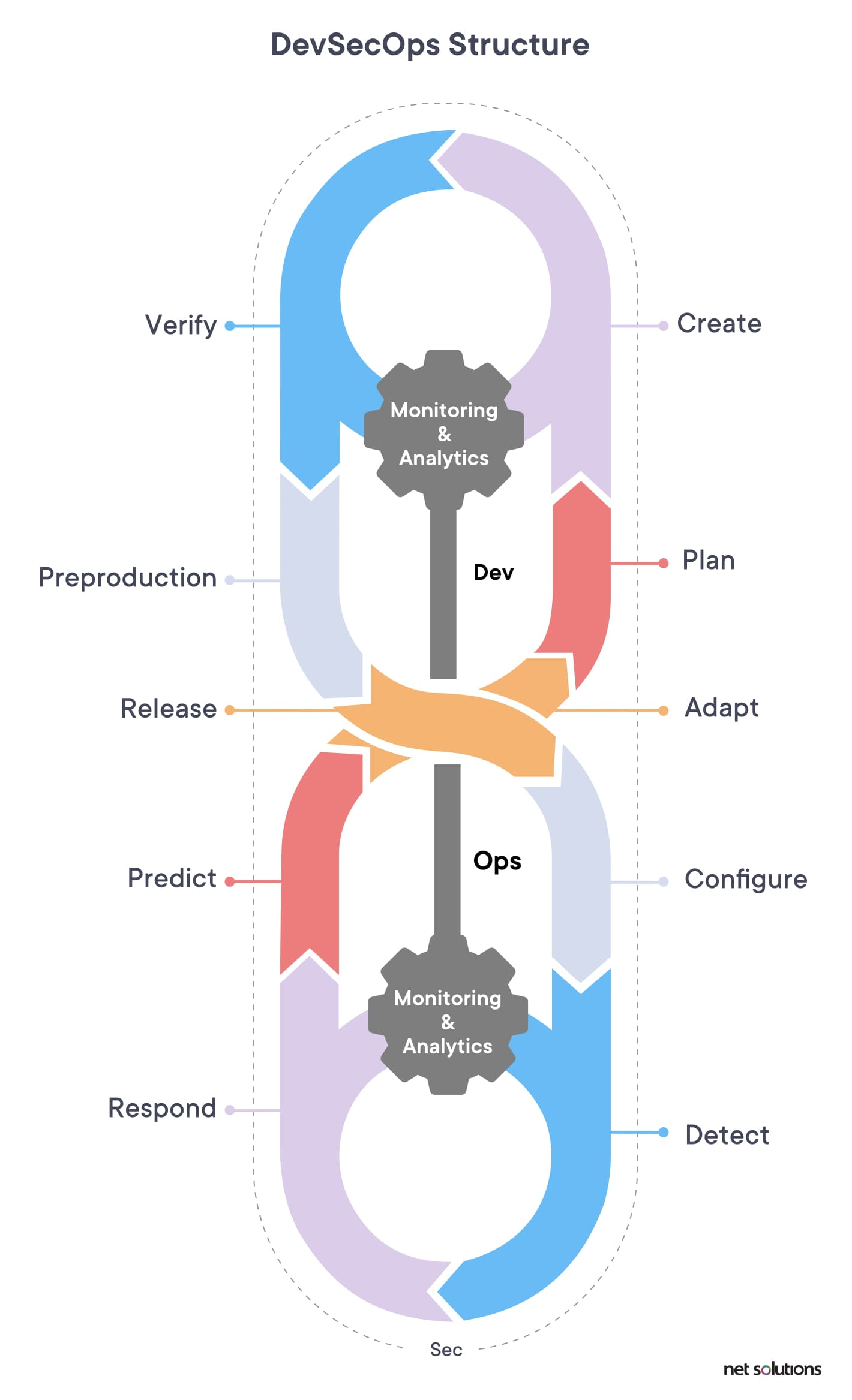 The devsecops structure and approach