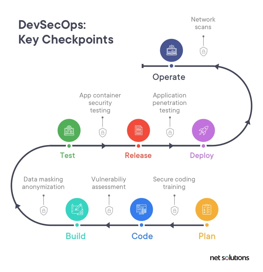 The checklist on devsecops