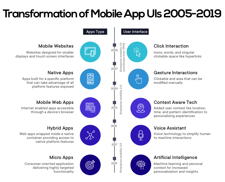 Transformation of mobile app UIs