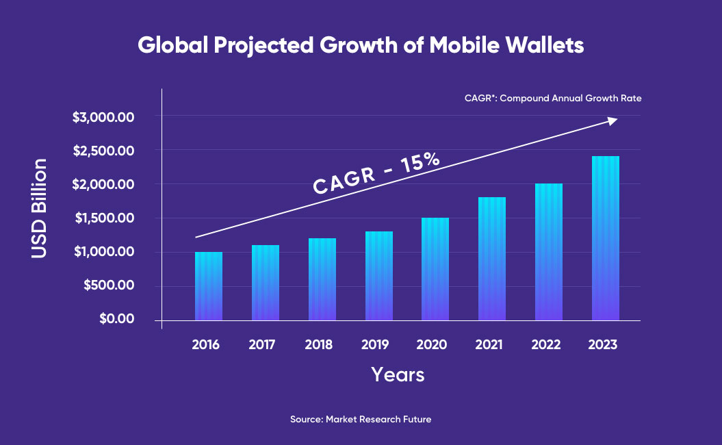 Global Projected Growth of Mobile Wallets